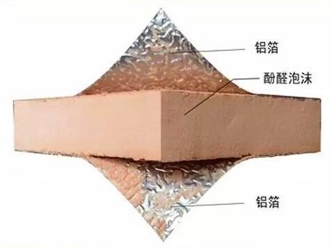 单/双面铝箔酚醛复合风管